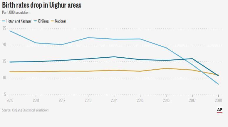 新疆ウイグル出生率データ