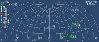ネオワイズ彗星の見える位置